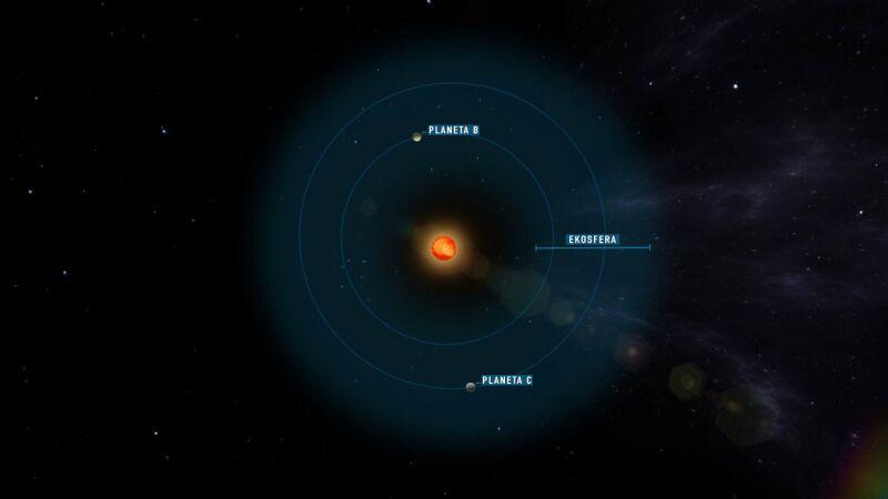 Położenie planet Teegarden b i c (University of Goettingen)