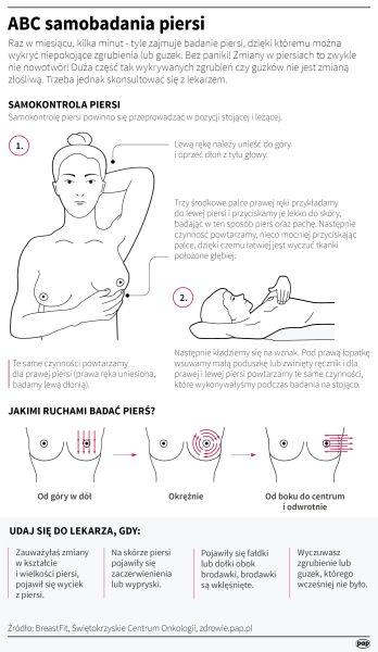 Samodzielne badanie piersi (Maria Samczuk/PAP)